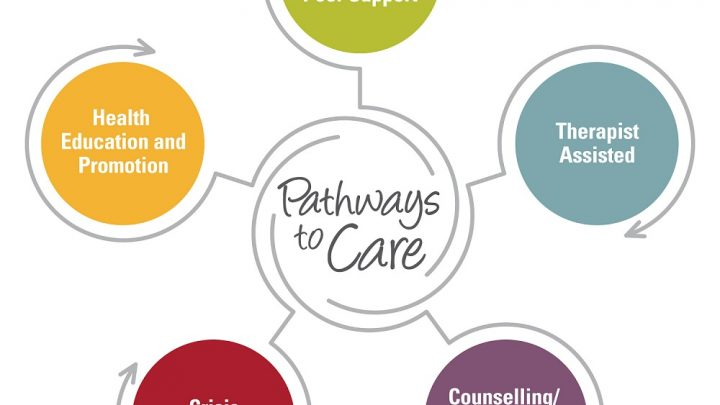 Pathways to care logo