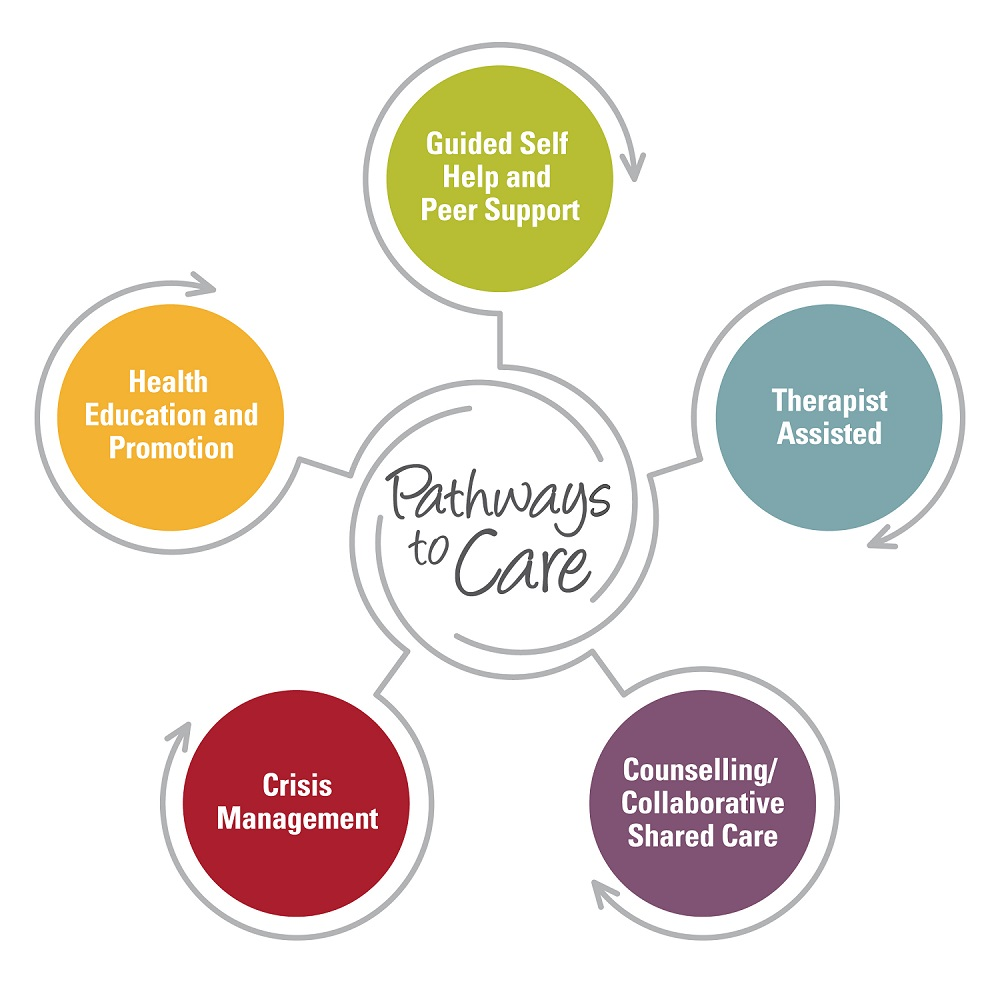 Pathways to care logo